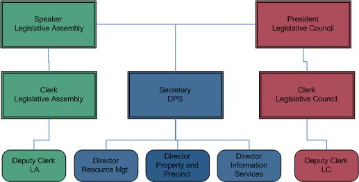 Organisation chart parliament of victoria